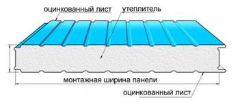 Каркас дя потолочной сэнгвич панели