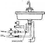 Правильное подключение посудомоечной машины самостоятельное, строительный портал