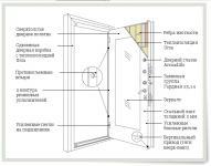 Способы Установки стальной двери