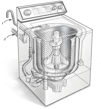 Если стиральная машина