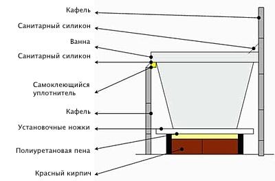 Инструкция по установке акриловой ванны