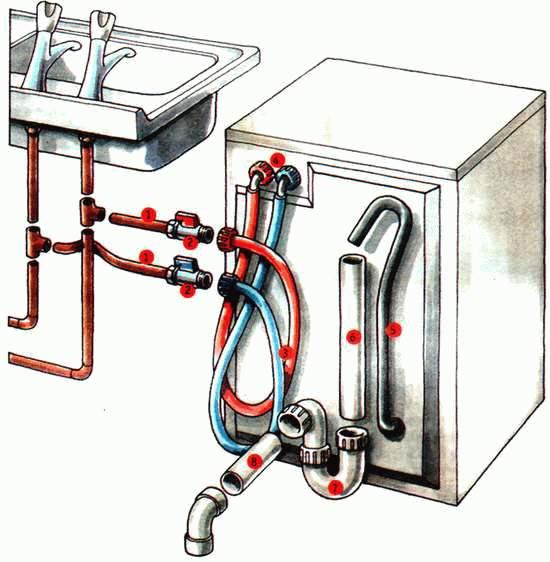 Как установить посудомоечную
