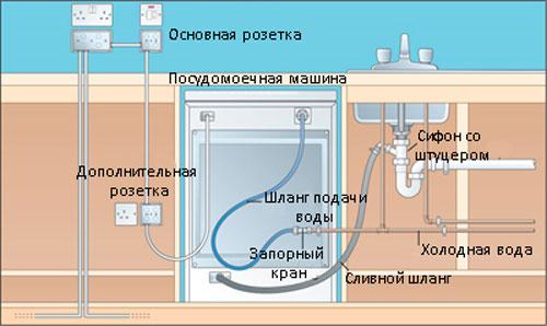 Как своими руками подключить посудомоечную машину