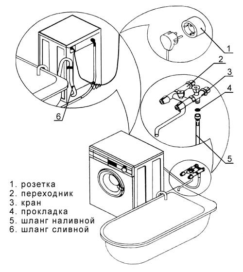 электрическая схема подключения стиральной машины.