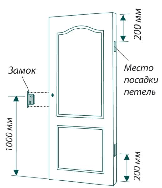 Как поставить замок в дверь