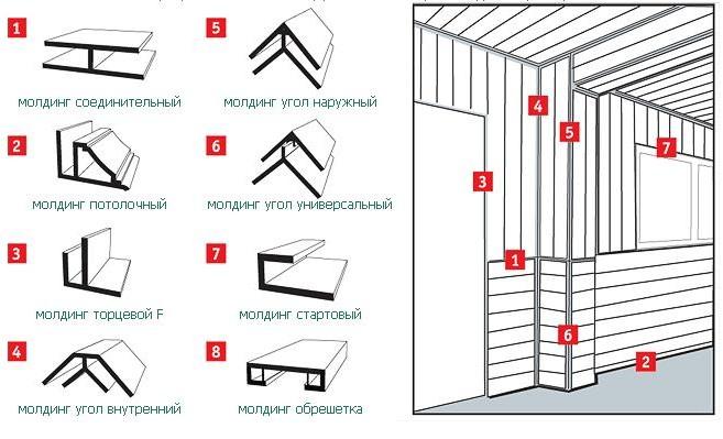 Монтаж пвх панелей в туалете