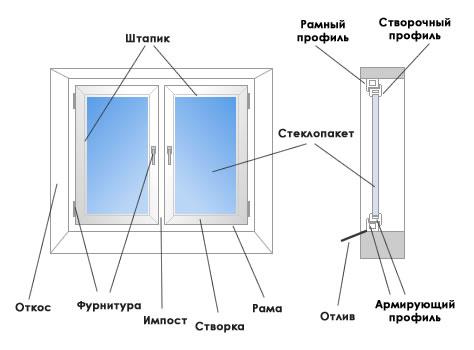 запотеванию стеклопакета в