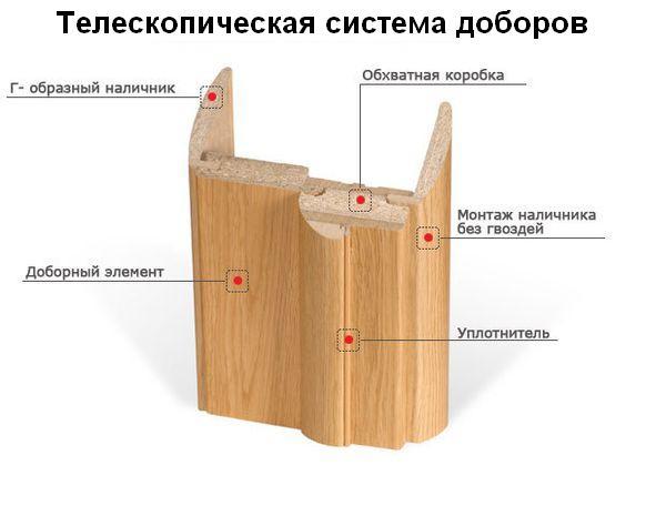 Как заделать дырку в межкомнатной двери