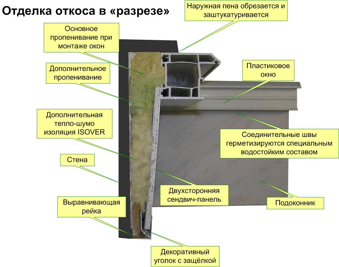 Заделка швов силиконовым герметиком в ванной комнате