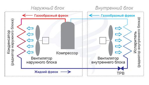 Схема Установки бытового