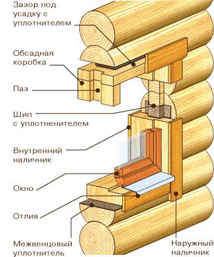 Монтаж деревянных окон своими руками в деревянном