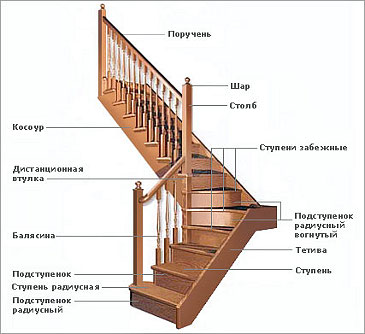 Лестницы на больцах.