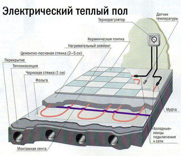 Монтаж электрического теплого